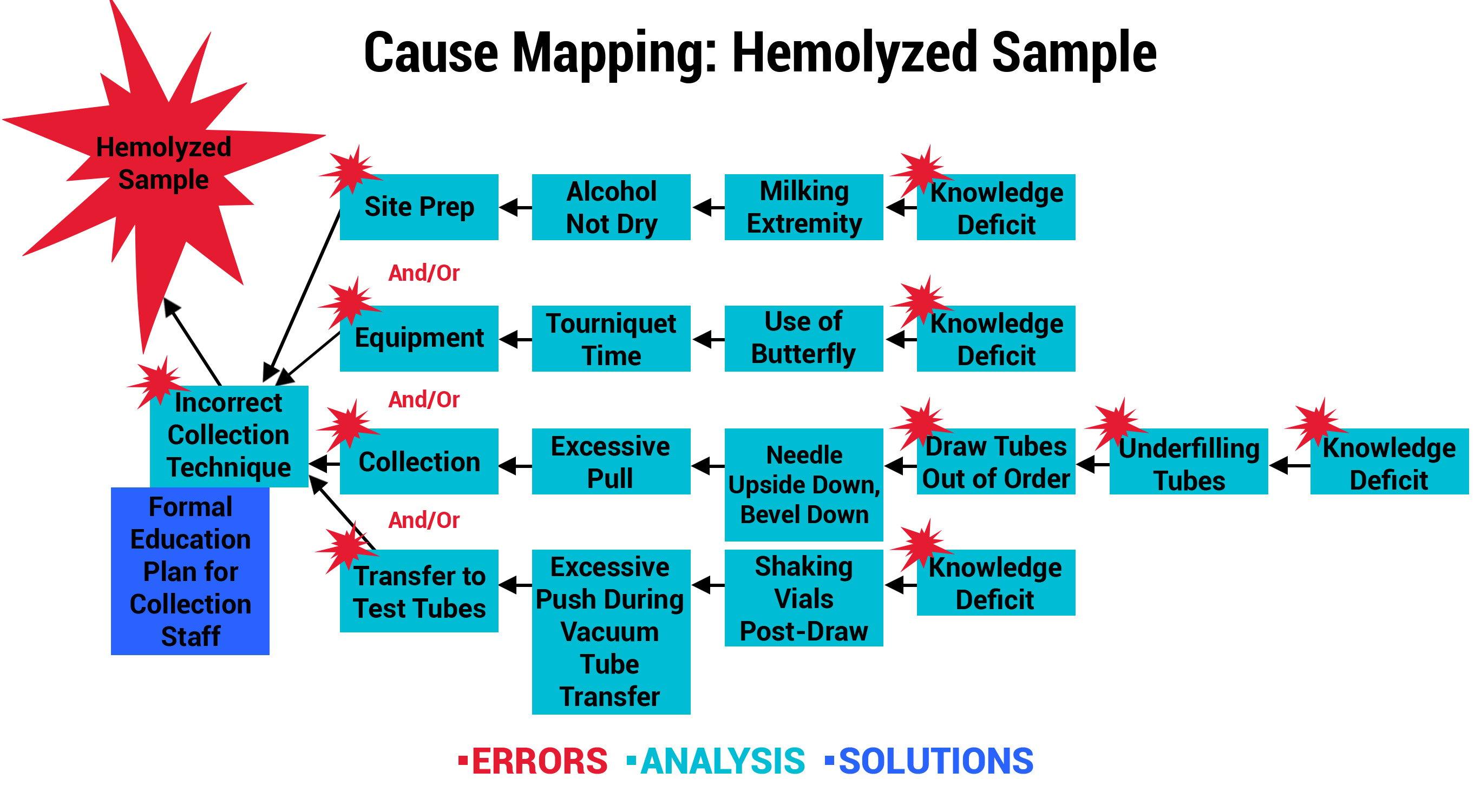 cause map hemolyzed sample_edited 2-20-smaller
