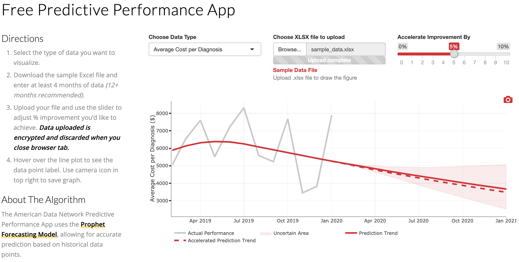 predictive performance app