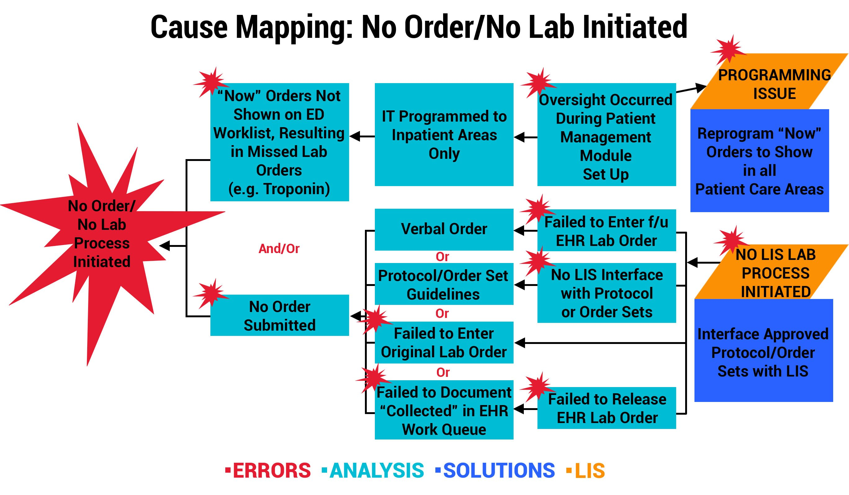 process map no lab initiated2