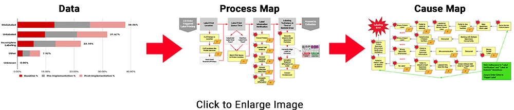 specimen-data-process-cause-mapping-diagram-small
