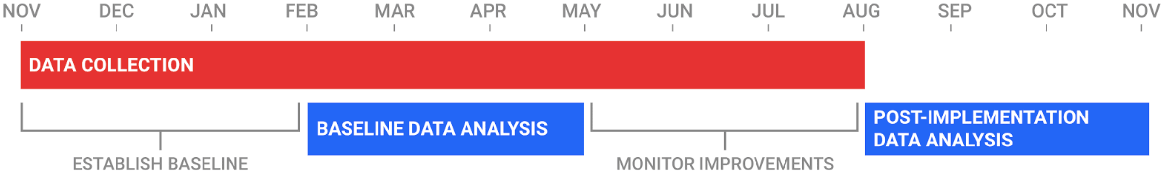 specimen-study-timeline