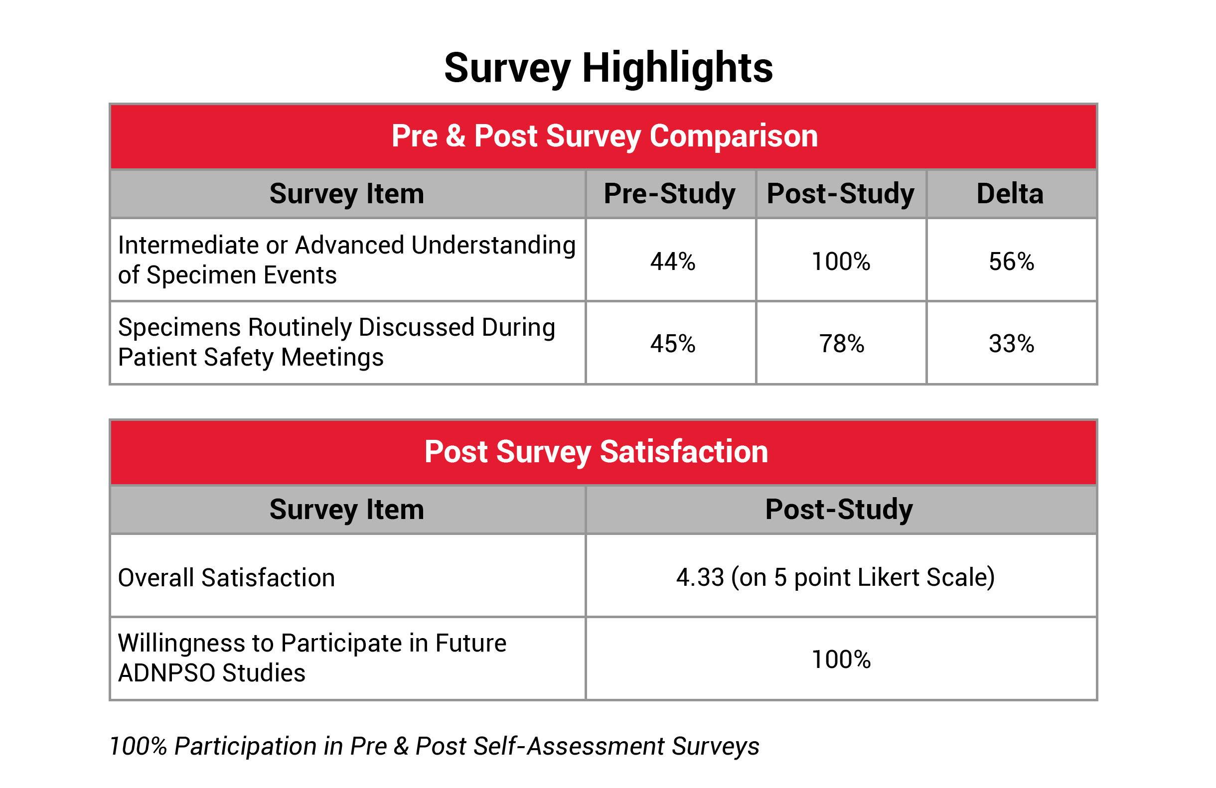 survey highlightsA